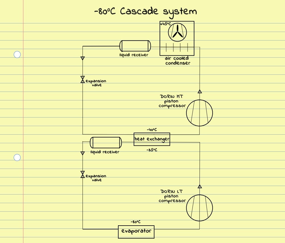 Refrigeration System for Covid Vaccine